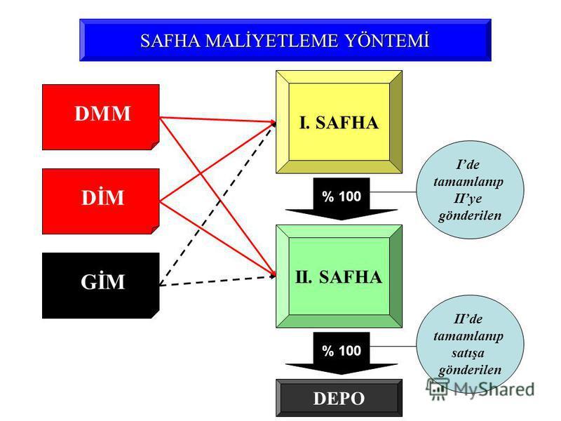 DMM SAFHA MALİYETLEME YÖNTEMİ DİM GİM I. SAFHA II. SAFHA Ide tamamlanıp IIye gönderilen IIde tamamlanıp satışa gönderilen % 100 DEPO