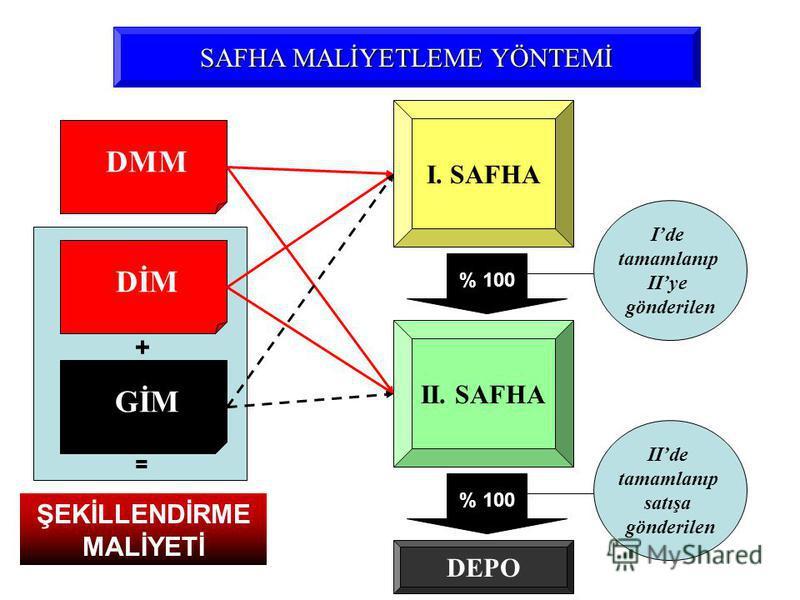 DMM SAFHA MALİYETLEME YÖNTEMİ DİM GİM I. SAFHA II. SAFHA Ide tamamlanıp IIye gönderilen IIde tamamlanıp satışa gönderilen ŞEKİLLENDİRME MALİYETİ + = % 100 DEPO