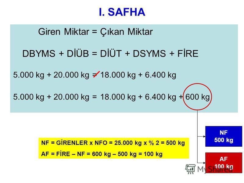 I. SAFHA Giren Miktar=Çıkan Miktar DBYMS + DİÜB=DİÜT + DSYMS + FİRE 5.000 kg + 20.000 kg=18.000 kg + 6.400 kg 5.000 kg + 20.000 kg=18.000 kg + 6.400 kg + 600 kg NF 500 kg AF 100 kg NF = GİRENLER x NFO = 25.000 kg x % 2 = 500 kg AF = FİRE – NF = 600 k