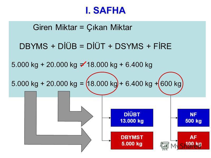 I. SAFHA Giren Miktar=Çıkan Miktar DBYMS + DİÜB=DİÜT + DSYMS + FİRE 5.000 kg + 20.000 kg=18.000 kg + 6.400 kg 5.000 kg + 20.000 kg=18.000 kg + 6.400 kg + 600 kg NF 500 kg AF 100 kg DİÜBT 13.000 kg DBYMST 5.000 kg