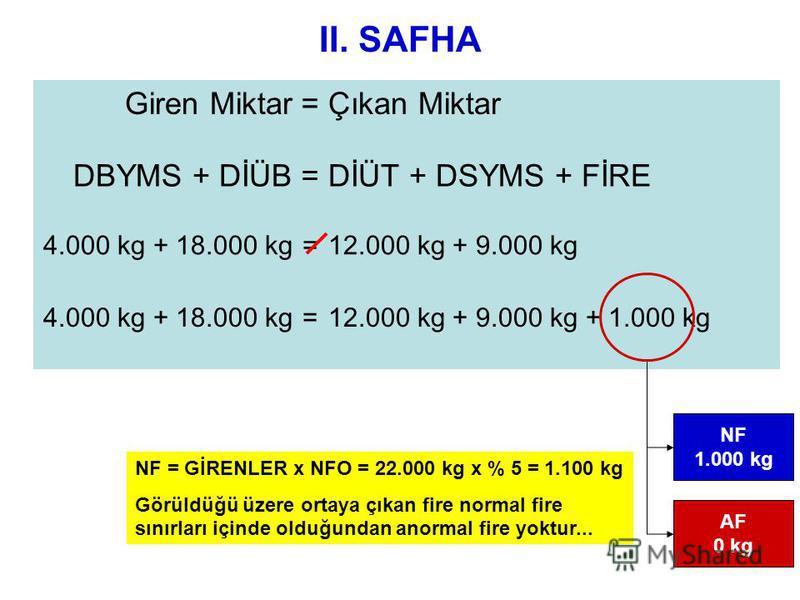 II. SAFHA Giren Miktar=Çıkan Miktar DBYMS + DİÜB=DİÜT + DSYMS + FİRE 4.000 kg + 18.000 kg=12.000 kg + 9.000 kg 4.000 kg + 18.000 kg=12.000 kg + 9.000 kg + 1.000 kg NF 1.000 kg AF 0 kg NF = GİRENLER x NFO = 22.000 kg x % 5 = 1.100 kg Görüldüğü üzere o