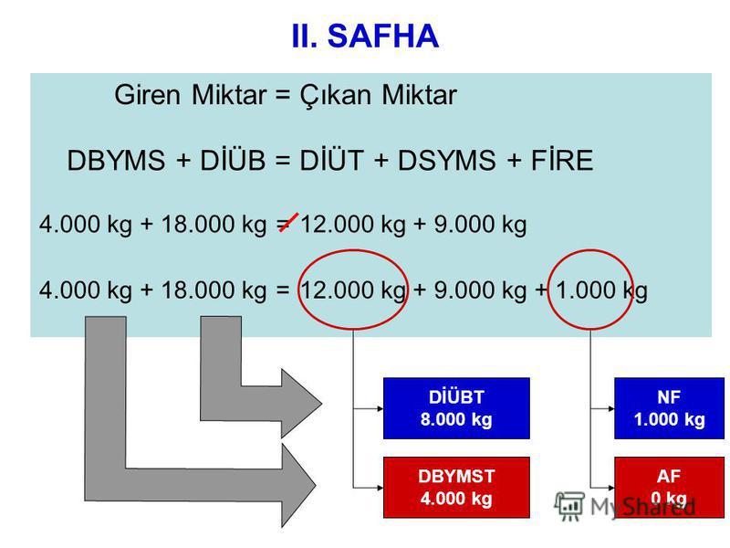 II. SAFHA Giren Miktar=Çıkan Miktar DBYMS + DİÜB=DİÜT + DSYMS + FİRE 4.000 kg + 18.000 kg=12.000 kg + 9.000 kg 4.000 kg + 18.000 kg=12.000 kg + 9.000 kg + 1.000 kg NF 1.000 kg AF 0 kg DİÜBT 8.000 kg DBYMST 4.000 kg