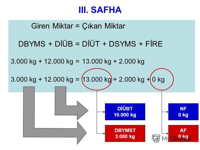 III. SAFHA Giren Miktar=Çıkan Miktar DBYMS + DİÜB=DİÜT + DSYMS + FİRE 3.000 kg + 12.000 kg=13.000 kg + 2.000 kg 3.000 kg + 12.000 kg=13.000 kg + 2.000 kg + 0 kg NF 0 kg AF 0 kg DİÜBT 10.000 kg DBYMST 3.000 kg