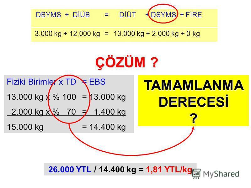 3.000 kg + 12.000 kg=13.000 kg + 2.000 kg + 0 kg DBYMS + DİÜB= DİÜT + DSYMS + FİRE 26.000 YTL / 14.400 kg = 1,81 YTL/kg Fiziki Birimler x TD = EBS 13.000 kg x % 100 = 13.000 kg 2.000 kg x % 70 = 1.400 kg 15.000 kg= 14.400 kg ÇÖZÜM ? TAMAMLANMA DERECE