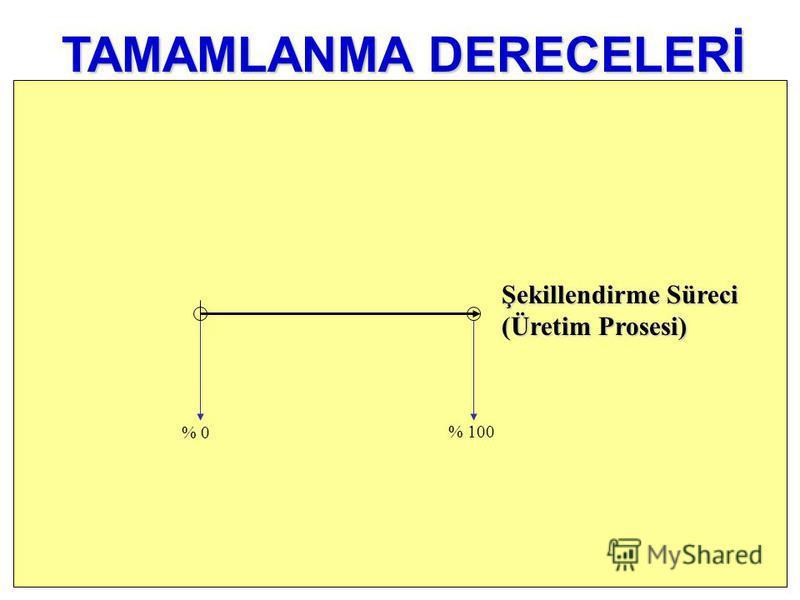 % 0 TAMAMLANMA DERECELERİ Şekillendirme Süreci (Üretim Prosesi) % 100