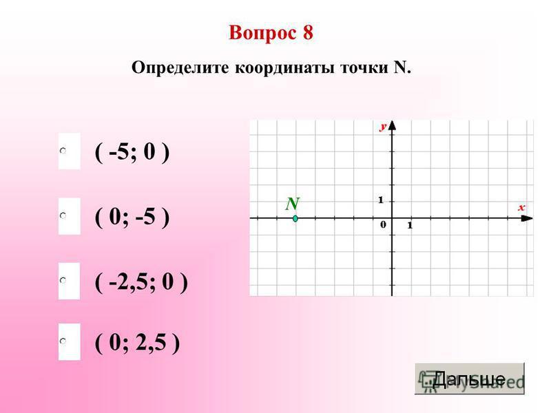 ( -5; 0 ) ( -2,5; 0 ) ( 0; 2,5 ) ( 0; -5 ) Вопрос 8 Определите координаты точки N. N