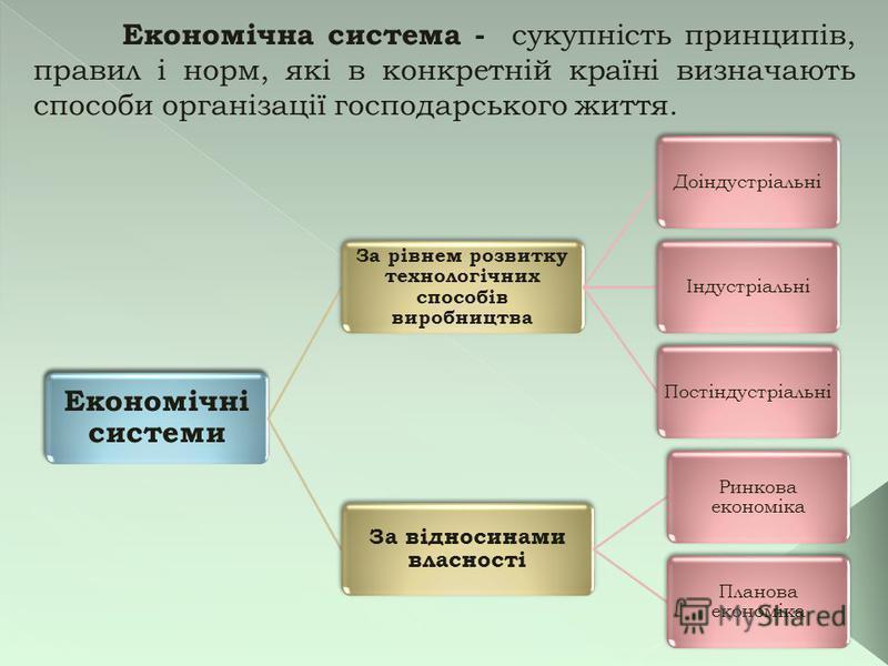 Економічна система - сукупність принципів, правил і норм, які в конкретній країні визначають способи організації господарського життя. Економічні системи За рівнем розвитку технологічних способів виробництва ДоіндустріальніІндустріальніПостіндустріал