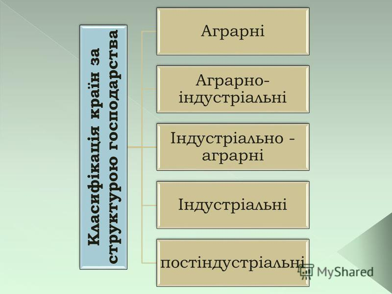 Класифікація країн за структурою господарства Аграрні Аграрно- індустріальні Індустріально - аграрні Індустріальні постіндустріальні