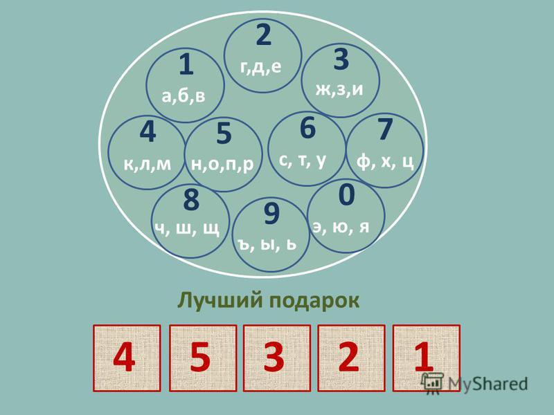 1 а, б, в 2 г,д,е 1 а,б,в 3 ж,з,и 4 к,л,м 5 н,о,п,р 6 с, т, у 7 ф, х, ц 8 ч, ш, щ 9 ъ, ы, ь 0 э, ю, я Лучший подарок 45321