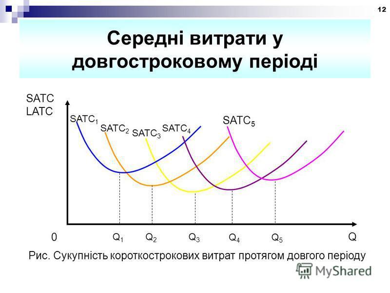 12 Середні витрати у довгостроковому періоді SATC 1 SATC 2 SATC 3 SATC 4 SATC 5 Q1Q1 Q2Q2 Q3Q3 Q4Q4 Q5Q5 Q SATC LATC 0 Рис. Сукупність короткострокових витрат протягом довгого періоду