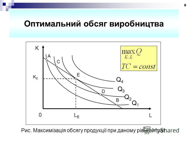 8 Оптимальний обсяг виробництва Q4Q4 Q3Q3 Q2Q2 Q1Q1 A C E D B L LELE K KEKE 0 Рис. Максимізація обсягу продукції при даному рівні витрат