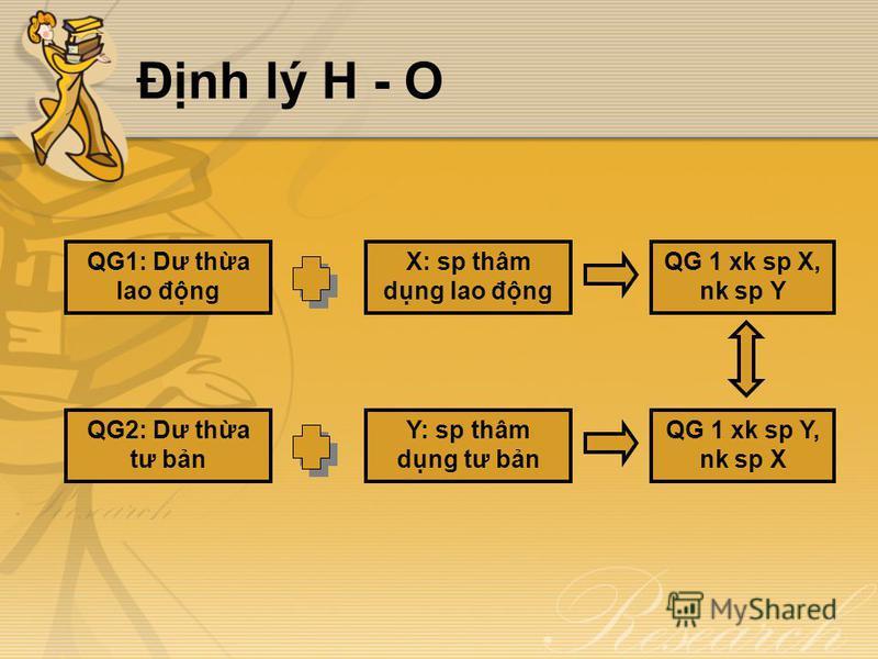 Đnh lý H - O QG1: Dư tha lao đng X: sp thâm dng lao đng QG 1 xk sp X, nk sp Y QG2: Dư tha tư bn Y: sp thâm dng tư bn QG 1 xk sp Y, nk sp X