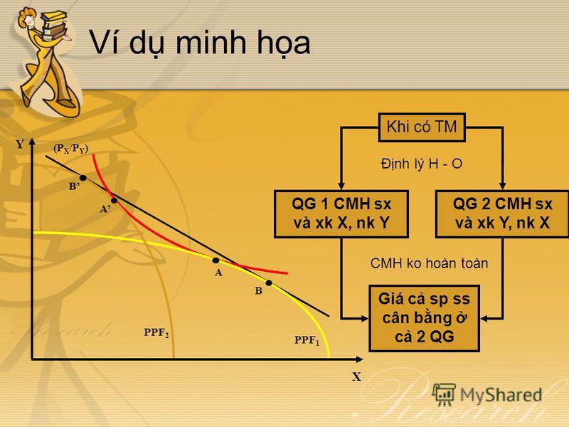 Ví d minh ha (P X /P Y ) PPF 1 PPF 2 Y X A A B B Khi có TM QG 1 CMH sx và xk X, nk Y QG 2 CMH sx và xk Y, nk X Đnh lý H - O Giá c sp ss cân bng c 2 QG CMH ko hoàn toàn