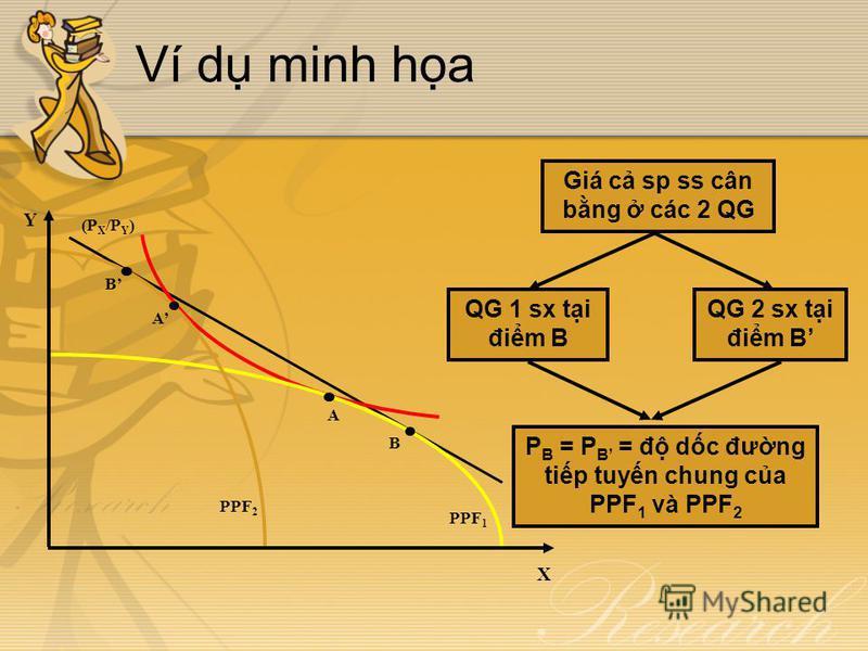 Ví d minh ha (P X /P Y ) PPF 1 PPF 2 Y X A A B B QG 1 sx ti đim B QG 2 sx ti đim B Giá c sp ss cân bng các 2 QG P B = P B = đ dc đưng tip tuyn chung ca PPF 1 và PPF 2