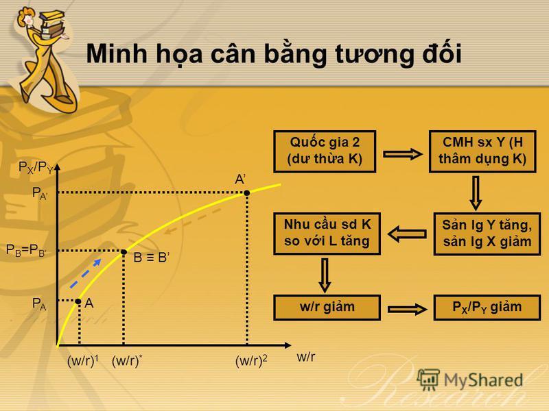 Minh ha cân bng tương đi P B =P B P X /P Y w/r (w/r) 1 (w/r) * (w/r) 2 PAPA PAPA A A B Quc gia 2 (dư tha K) CMH sx Y (H thâm dng K) Sn lg Y tăng, sn lg X gim Nhu cu sd K so vi L tăng w/r gimP X /P Y gim