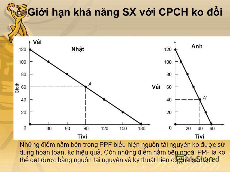 Gii hn kh năng SX vi CPCH ko đi Nhng đim nm bên trong PPF biu hin ngun tài nguyên ko đưc s dng hoàn toàn, ko hiu qu. Còn nhng đim nm bên ngoài PPF là ko th đt đưc bng ngun tài nguyên và k thut hin có ca các QG. Nht Anh Tivi Vi
