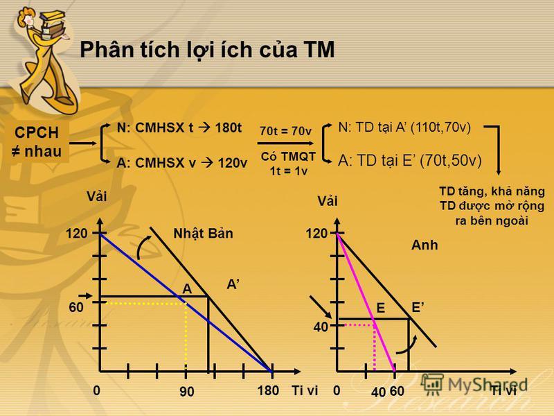 Phân tích li ích ca TM Có TMQT 1t = 1v N: CMHSX t 180t A: CMHSX v 120v 70t = 70v N: TD ti A (110t,70v) A: TD ti E (70t,50v) CPCH nhau TD tăng, kh năng TD đưc m rng ra bên ngoài Vi Ti vi Vi Ti vi0180 120 0 60 120 90 60 A Nht Bn 40 E Anh 40 A E