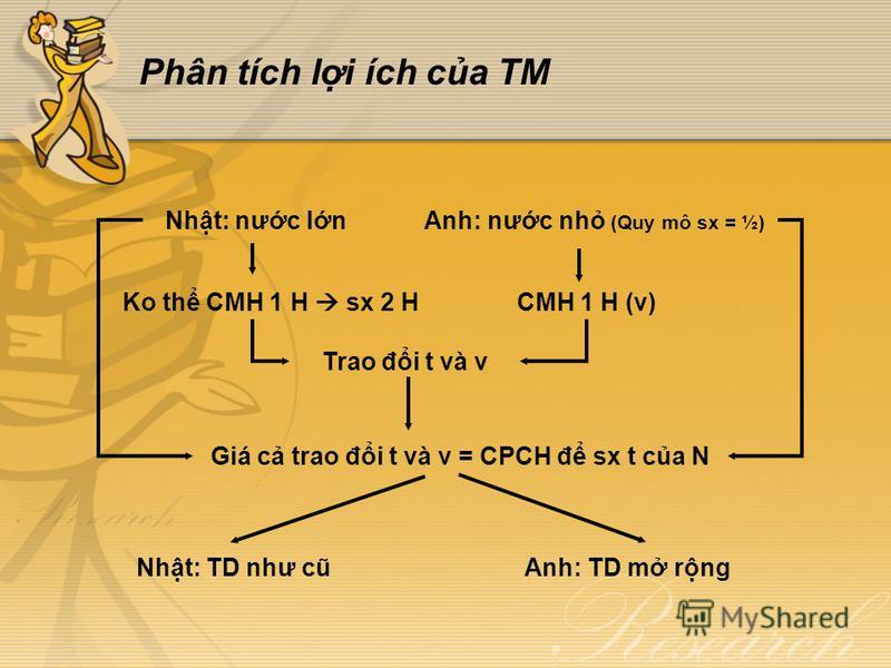 Phân tích li ích ca TM Nht: nưc lnAnh: nưc nh (Quy mô sx = ½) Ko th CMH 1 H sx 2 HCMH 1 H (v) Giá c trao đi t và v = CPCH đ sx t ca N Trao đi t và v Nht: TD như cũAnh: TD m rng