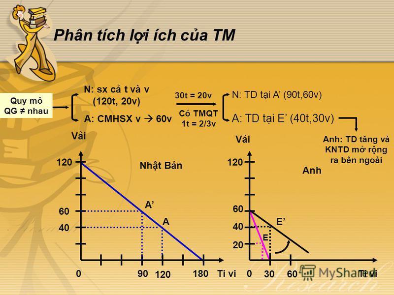 Phân tích li ích ca TM 120 40 A E 30 E 60 20 Có TMQT 1t = 2/3v N: sx c t và v (120t, 20v) A: CMHSX v 60v 30t = 20v N: TD ti A (90t,60v) A: TD ti E (40t,30v) Quy mô QG nhau Anh: TD tăng và KNTD m rng ra bên ngoài Anh Vi Ti vi Vi Ti vi0180 120 0 60 120