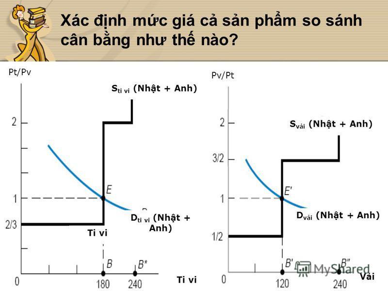 Xác đnh mc giá c sn phm so sánh cân bng như th nào? Ti vi Vi D ti vi (Nht + Anh) S ti vi (Nht + Anh) D vi (Nht + Anh) S vi (Nht + Anh) Pt/Pv Pv/Pt