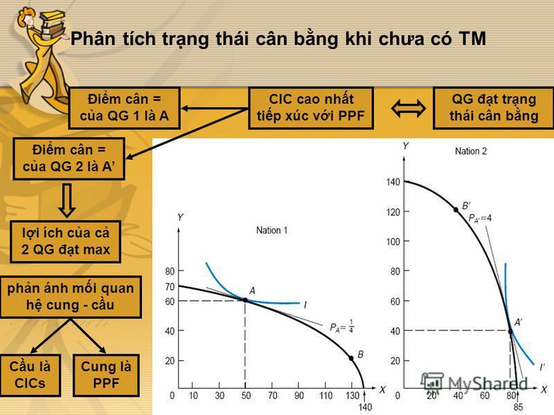 Phân tích trng thái cân bng khi chưa có TM QG đt trng thái cân bng CIC cao nht tip xúc vi PPF Đim cân = ca QG 1 là A Đim cân = ca QG 2 là A li ích ca c 2 QG đt max phn ánh mi quan h cung - cu Cung là PPF Cu là CICs