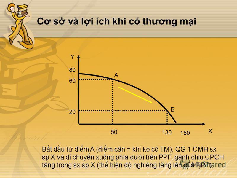 Cơ s và li ích khi có thương mi Bt đu t đim A (đim cân = khi ko có TM), QG 1 CMH sx sp X và di chuyn xung phía dưi trên PPF, gánh chu CPCH tăng trong sx sp X (th hin đ nghiêng tăng lên ca PPF). Y X B A 50 130 150 20 60 80