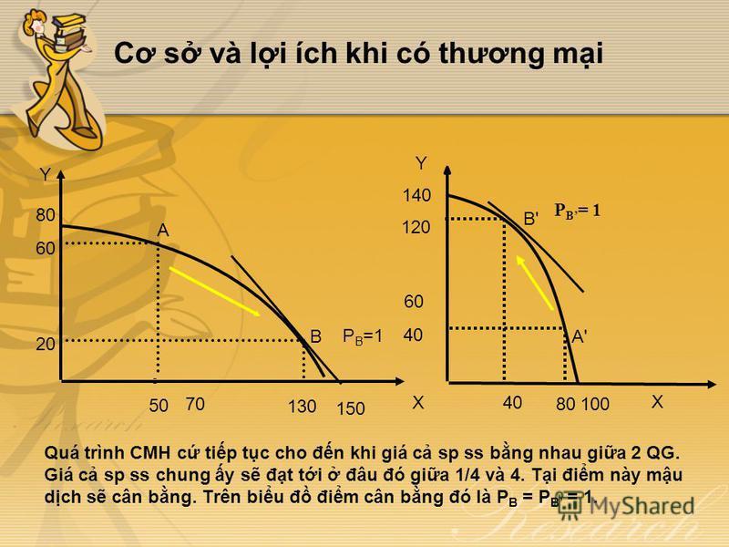 Cơ s và li ích khi có thương mi Quá trình CMH c tip tc cho đn khi giá c sp ss bng nhau gia 2 QG. Giá c sp ss chung y s đt ti đâu đó gia 1/4 và 4. Ti đim này mu dch s cân bng. Trên biu đ đim cân bng đó là P B = P B = 1. Y X B A 50 70 130 150 20 60 80