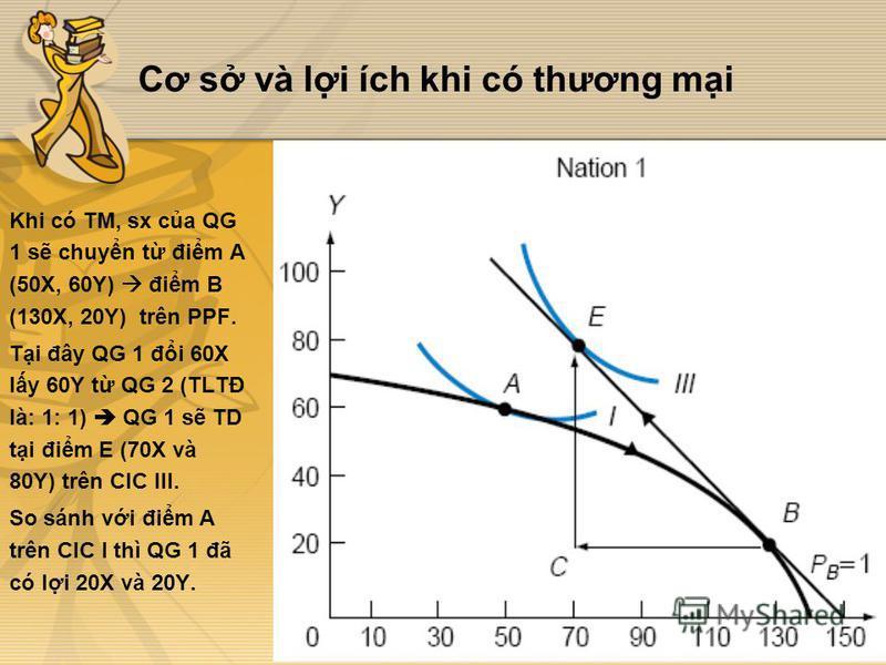Cơ s và li ích khi có thương mi Khi có TM, sx ca QG 1 s chuyn t đim A (50X, 60Y) đim B (130X, 20Y) trên PPF. Ti đây QG 1 đi 60X ly 60Y t QG 2 (TLTĐ là: 1: 1) QG 1 s TD ti đim E (70X và 80Y) trên CIC III. So sánh vi đim A trên CIC I thì QG 1 đã có li