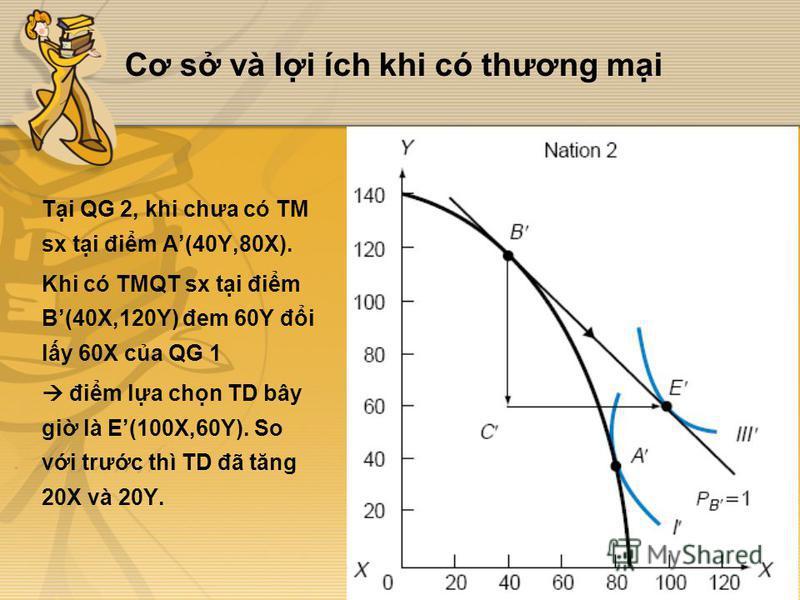 Cơ s và li ích khi có thương mi Ti QG 2, khi chưa có TM sx ti đim A(40Y,80X). Khi có TMQT sx ti đim B(40X,120Y) đem 60Y đi ly 60X ca QG 1 đim la chn TD bây gi là E(100X,60Y). So vi trưc thì TD đã tăng 20X và 20Y.