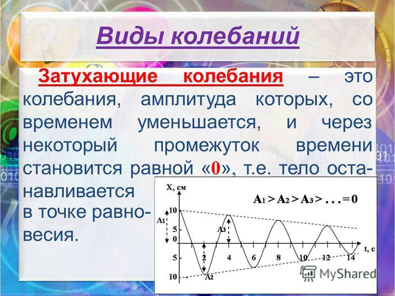 Затухающие колебания – это колебания, амплитуда которых, со временем уменьшается, и через некоторый промежуток времени становится равной « 0 », т.е. тело останавливается в точке равновесия.