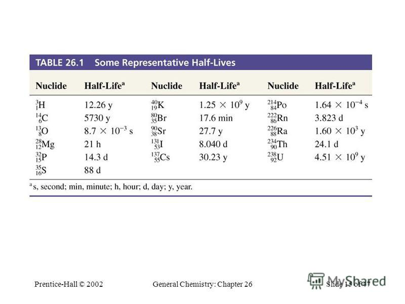Prentice-Hall © 2002General Chemistry: Chapter 26Slide 15 of 47 Table 26.1 Some Representative Half- Lives