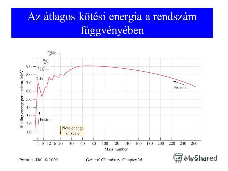 Prentice-Hall © 2002General Chemistry: Chapter 26Slide 20 of 47 Az átlagos kötési energia a rendszám függvényében