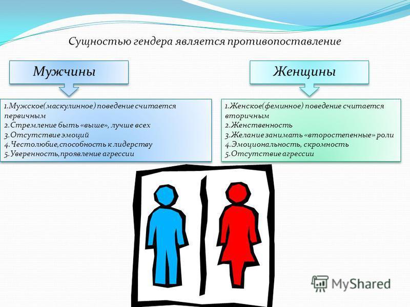 Сущностью гендера является противопоставление Мужчины 1.Мужское(маскулинное) поведение считается первичным 2. Стремление быть «выше», лучше всех 3. Отсутствие эмоций 4.Честолюбие,способность к лидерству 5.Уверенность,проявление агрессии 1.Мужское(мас
