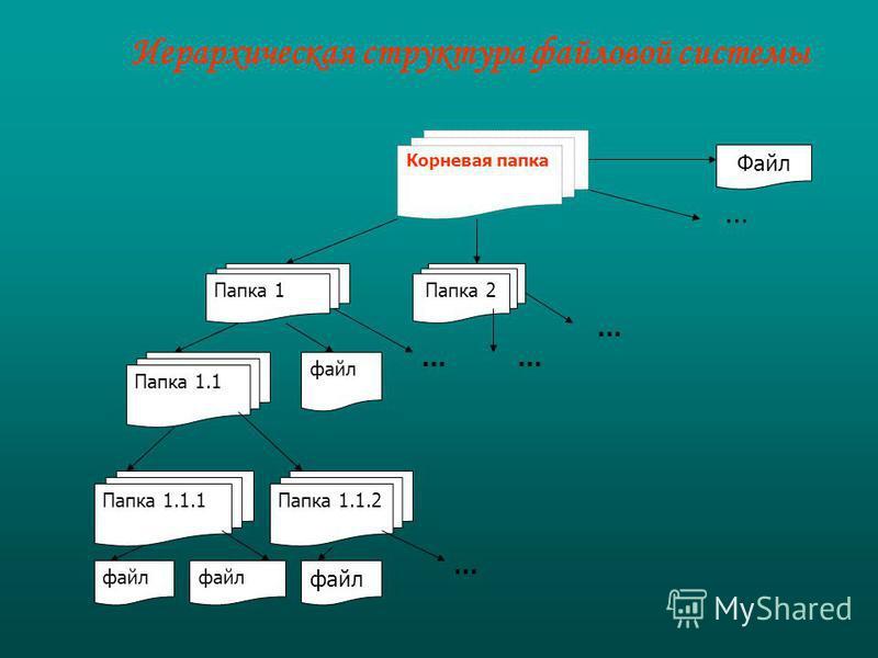 Корневая папка Папка 1Папка 2 Файл … Папка 1.1 файл … Папка 1.1.1Папка 1.1.2 файл … … … Иерархическая структура файловой системы