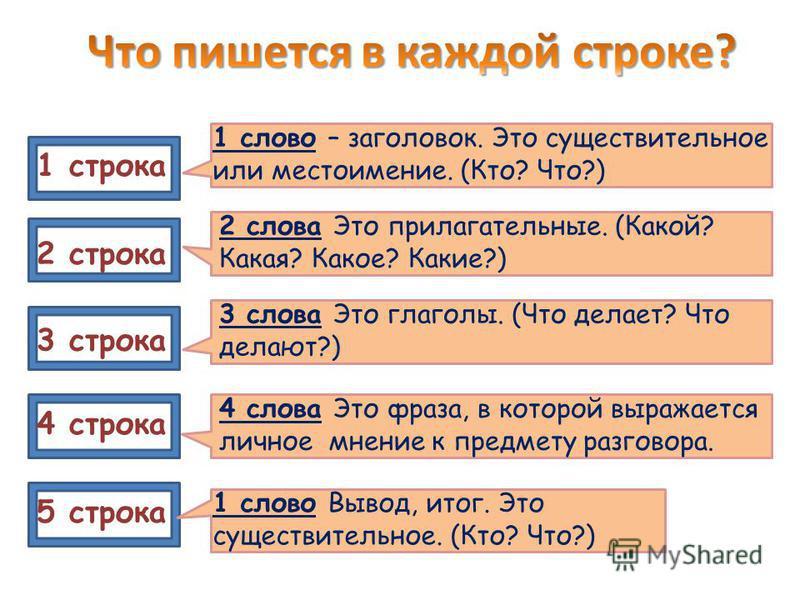 1 строка 2 строка 3 строка 4 строка 5 строка 1 слово – заголовок. Это существительное или местоимение. (Кто? Что?) 2 слова Это прилагательные. (Какой? Какая? Какое? Какие?) 3 слова Это глаголы. (Что делает? Что делают?) 4 слова Это фраза, в которой в