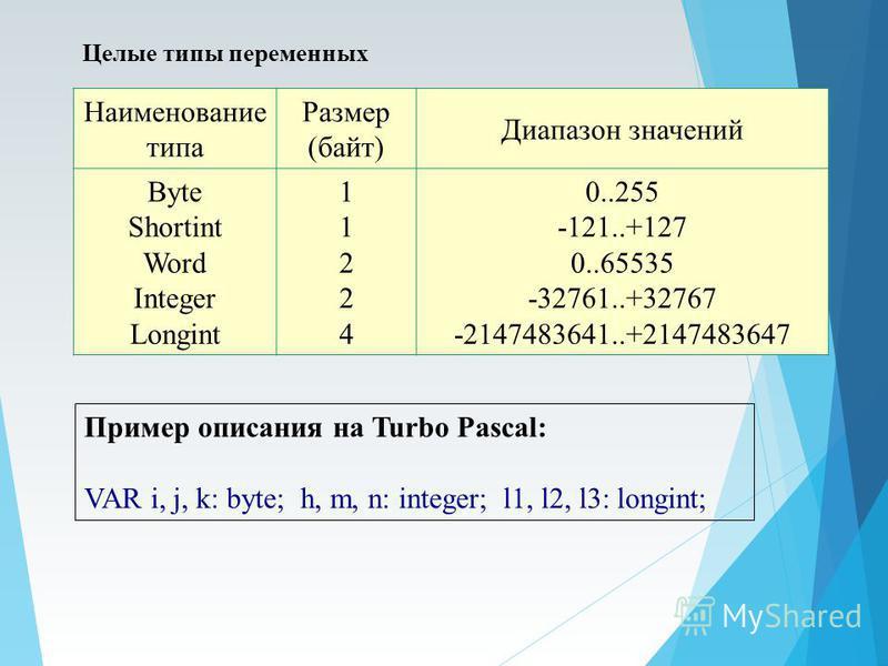 Целые типы переменных Наименование типа Размер (байт) Диапазон значений Byte Shortint Word Integer Longint 1122411224 0..255 -121..+127 0..65535 -32761..+32767 -2147483641..+2147483647 Пример описания на Turbo Pascal: VAR i, j, k: byte; h, m, n: inte