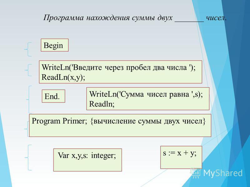 End. Программа нахождения суммы двух _______ чисел. s := x + y; WriteLn('Введите через пробел два числа '); ReadLn(x,y); Var x,y,s: integer; Program Primer; {вычисление суммы двух чисел} WriteLn('Сумма чисел равна ',s); Readln; Begin