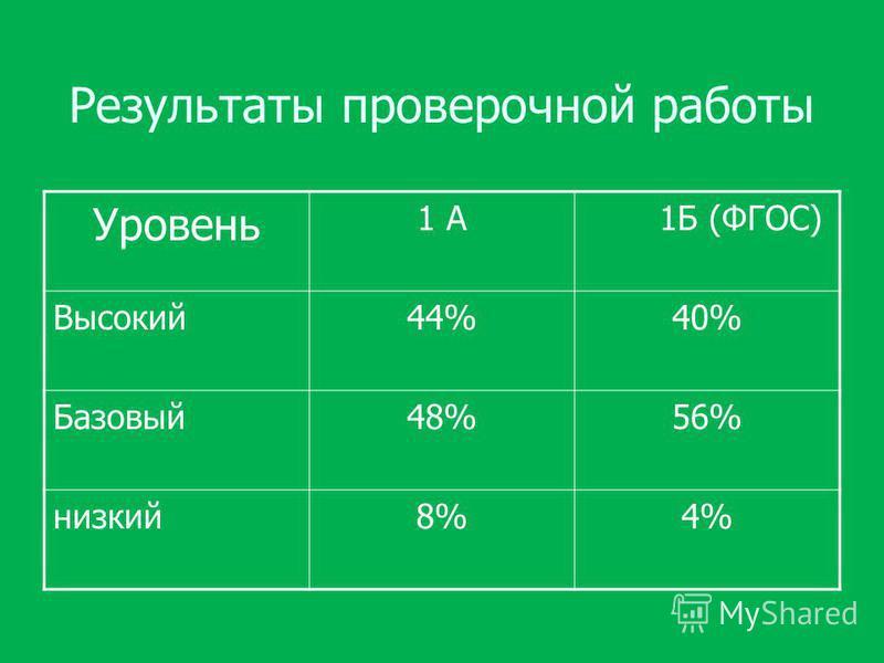 Результаты проверочной работы Уровень 1 А 1Б (ФГОС) Высокий 44%40% Базовый 48%56% низкий 8%4%
