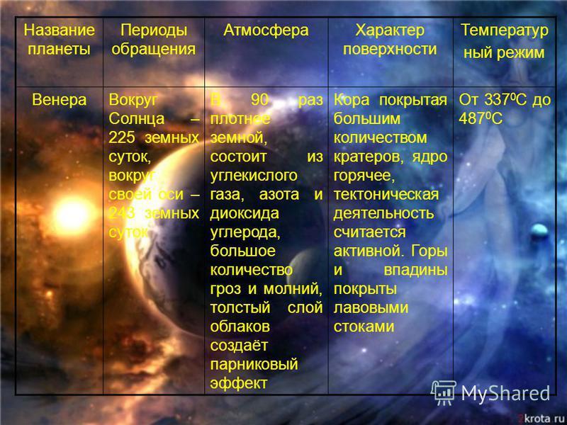 Название планеты Периоды обращения Атмосфера Характер поверхности Температур ный режим Венера Вокруг Солнца – 225 земных суток, вокруг своей оси – 243 земных суток В 90 раз плотнее земной, состоит из углекислого газа, азота и диоксида углерода, больш