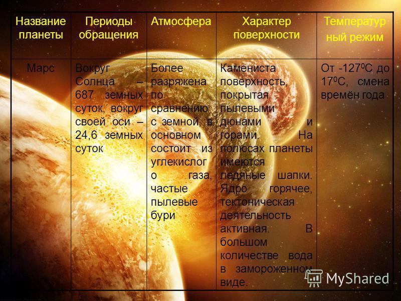 Название планеты Периоды обращения Атмосфера Характер поверхности Температур ный режим Марс Вокруг Солнца – 687 земных суток, вокруг своей оси – 24,6 земных суток Более разряжена по сравнению с земной, в основном состоит из углекислого газа, частые п