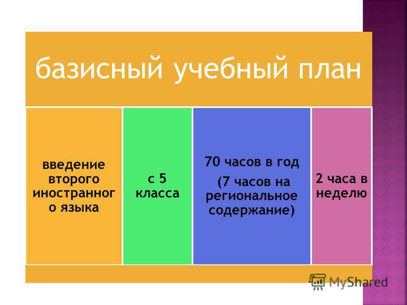 базисный учебный план введение второго иностранного языка с 5 класса 70 часов в год (7 часов на региональное содержание) 2 часа в неделю
