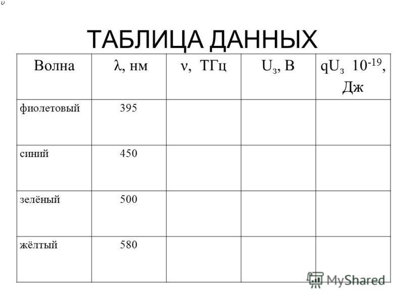 ТАБЛИЦА ДАННЫХ Волна λ, нмν, ТГцU з, В qU з 10 -19, Дж фиолетовый 395 синий 450 зелёный 500 жёлтый 580