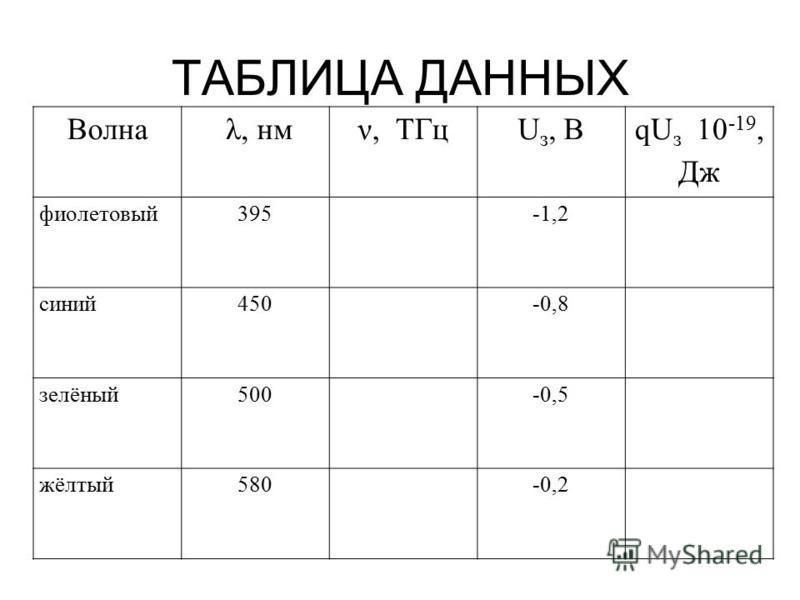 ТАБЛИЦА ДАННЫХ Волна λ, нмν, ТГцU з, В qU з 10 -19, Дж фиолетовый 395-1,2 синий 450-0,8 зелёный 500-0,5 жёлтый 580-0,2