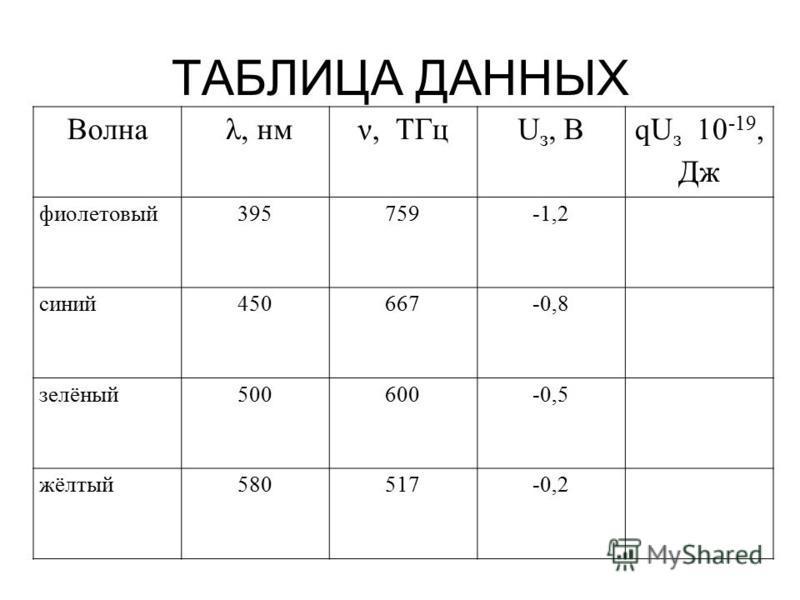 ТАБЛИЦА ДАННЫХ Волна λ, нмν, ТГцU з, В qU з 10 -19, Дж фиолетовый 395759-1,2 синий 450667-0,8 зелёный 500600-0,5 жёлтый 580517-0,2