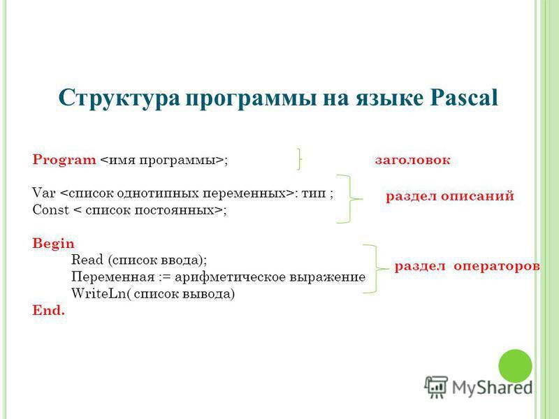 Структура программы на языке Pascal Program ; заголовок Var : тип ; Const ; Begin Read (список ввода); Переменная := арифметическое выражение WriteLn( список вывода) End. раздел описаний раздел операторов