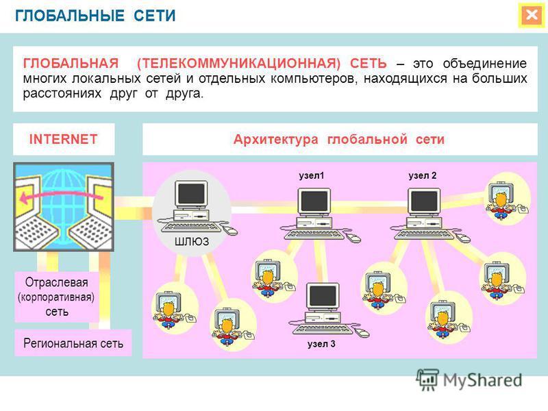ГЛОБАЛЬНЫЕ СЕТИ ГЛОБАЛЬНАЯ (ТЕЛЕКОММУНИКАЦИОННАЯ) СЕТЬ – это объединение многих локальных сетей и отдельных компьютеров, находящихся на больших расстояниях друг от друга. INTERNETАрхитектура глобальной сети Региональная сеть Отраслевая (корпоративная