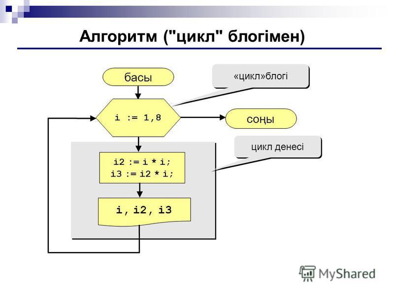 Алгоритм (цикл блогімен) басы i, i2, i3 соңы i2 := i * i; i3 := i2 * i; i := 1,8 «цикл»блогі цикл денесі