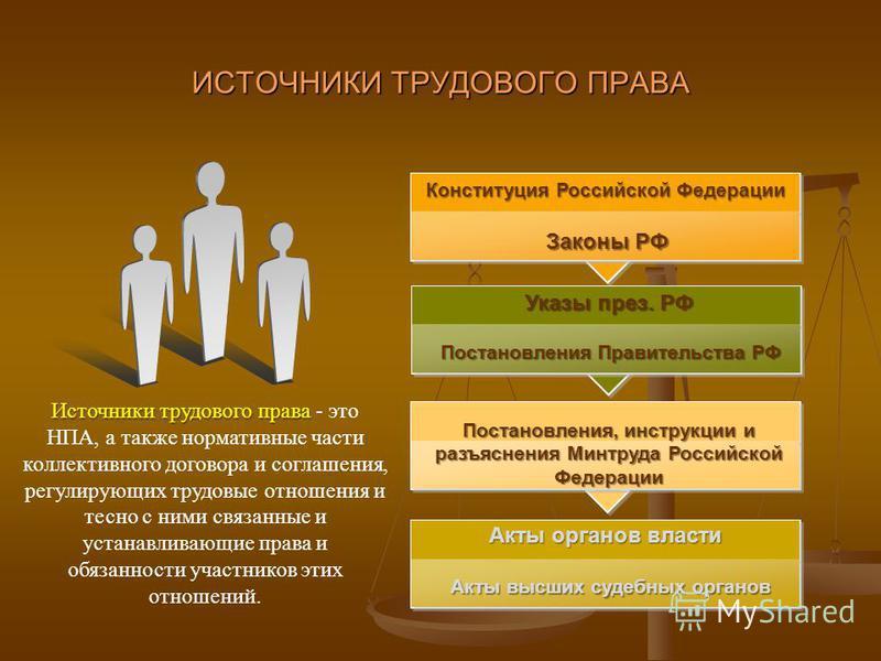 ИСТОЧНИКИ ТРУДОВОГО ПРАВА Источники трудового права Источники трудового права - это НПА, а также нормативные части коллективного договора и соглашения, регулирующих трудовые отношения и тесно с ними связанные и устанавливающие права и обязанности уча
