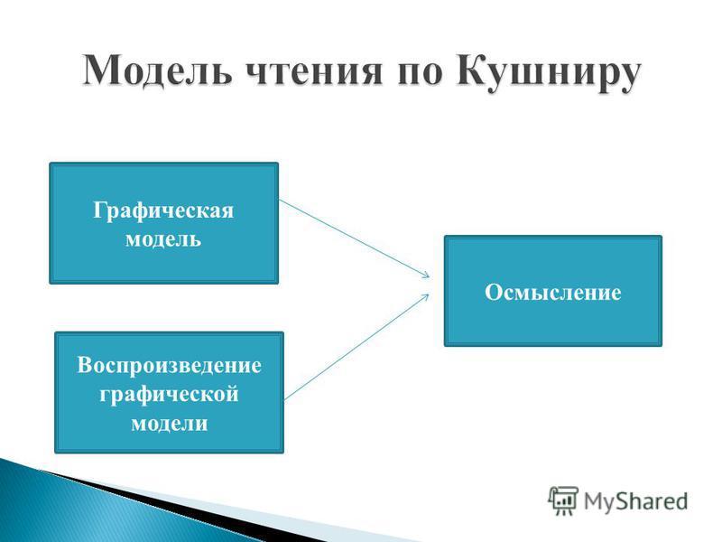 Графическая модель Воспроизведение графической модели Осмысление