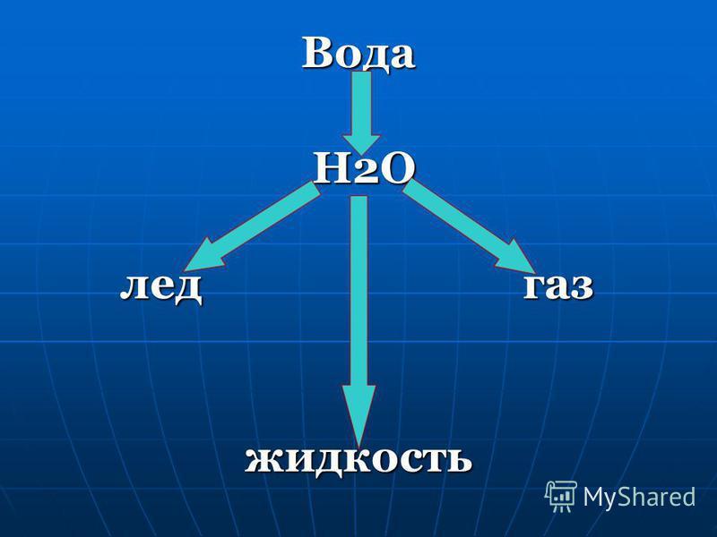 Вода H2O H2O лед газ лед газ жидкость